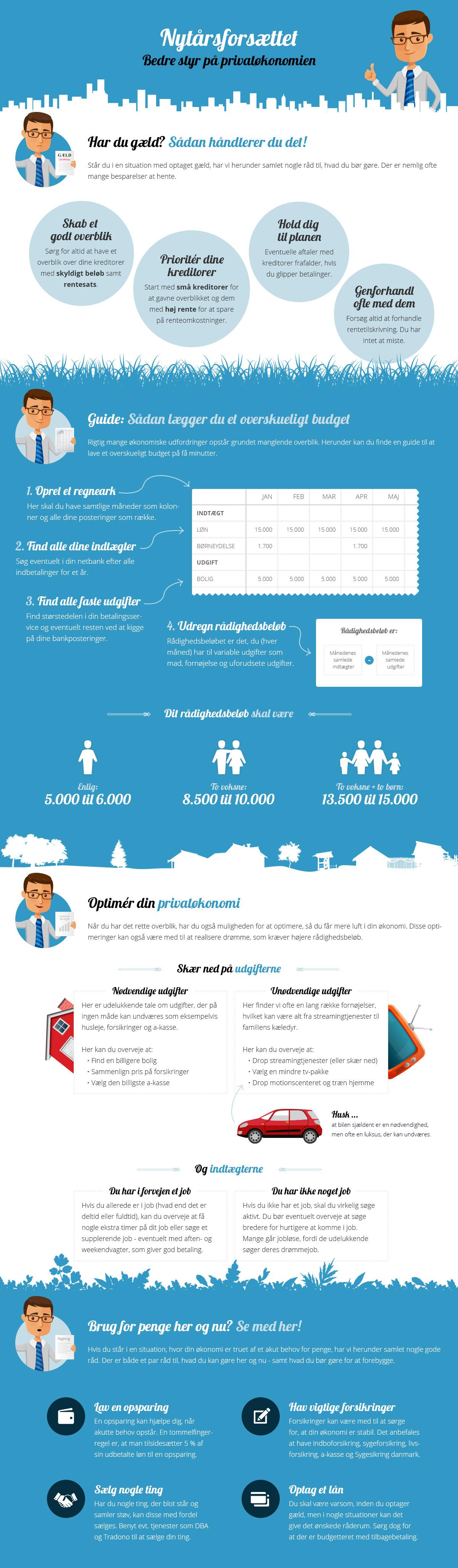 Infografik: Bedre privatøkonomi